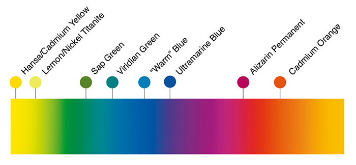 Mapping primary pigment colors to the spectrum