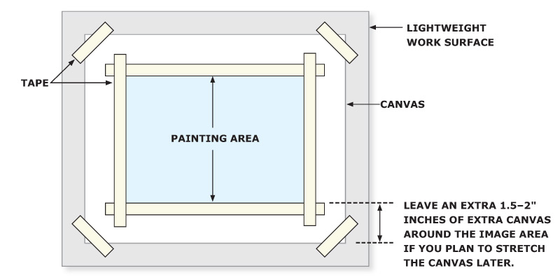 Diagram of how to prepare paintings on unstretched canvas